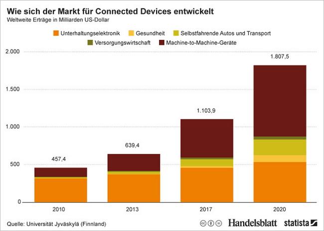 """""""Boom-Tech"""" Connected Devices in den Schlüsselbranchen verdient. Bild: Universität Jyväskylä/statista"""