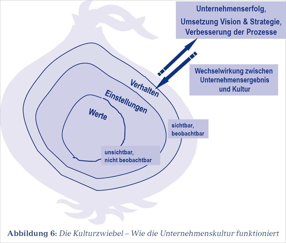 """Wie die Unternehmenskultur funktioniert. Aus Klaus Eckrich, """"Kulturveränderung im Unternehmen"""". Verlag Franz Vahlen"""