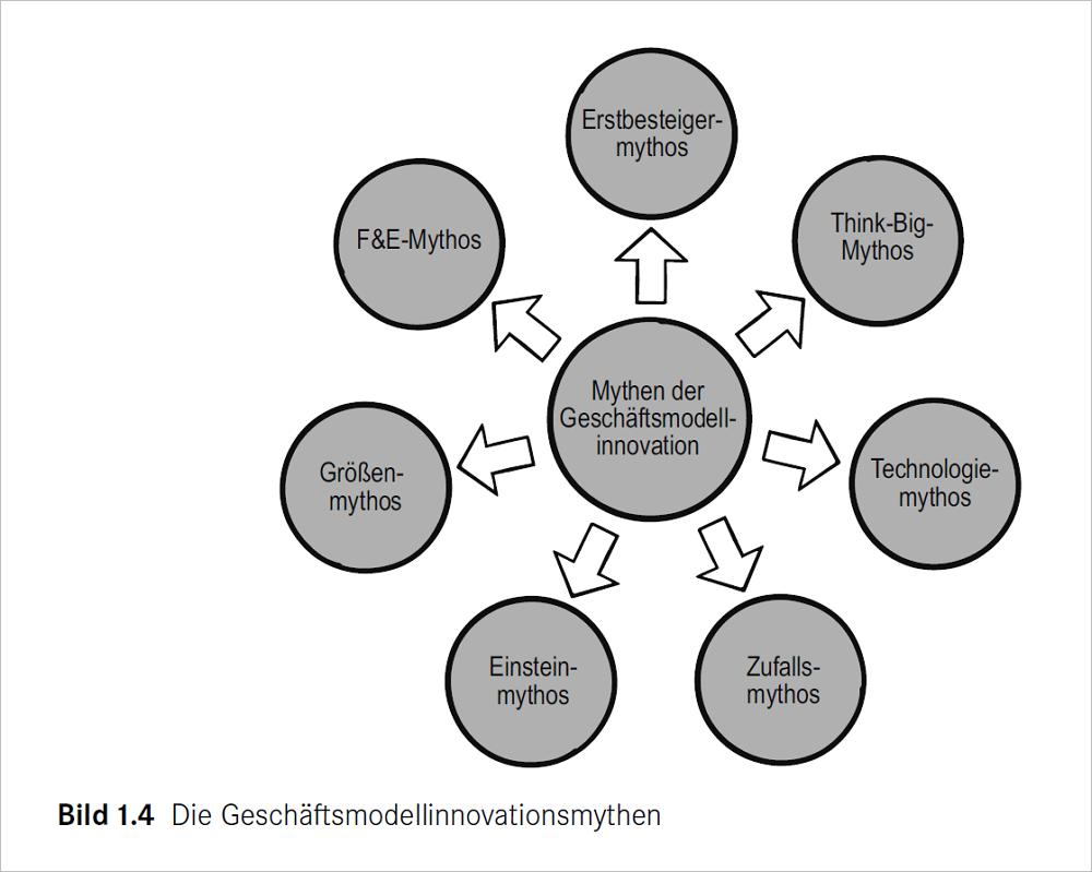 Geschäftsmodellinnovationsmythen. Bild: BMI Lab