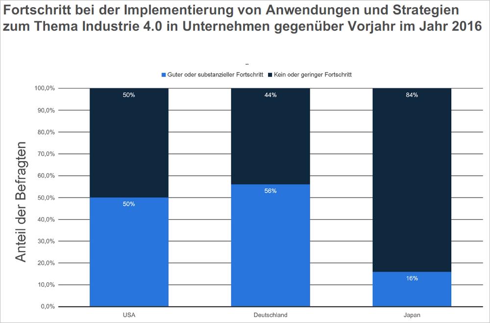 Fortschritt bei der Implementierung von Anwendungen und Strategien zum Thema Industrie 4.0 in Unternehmen gegenüber Vorjahr im Jahr 2016. Bild: Statista