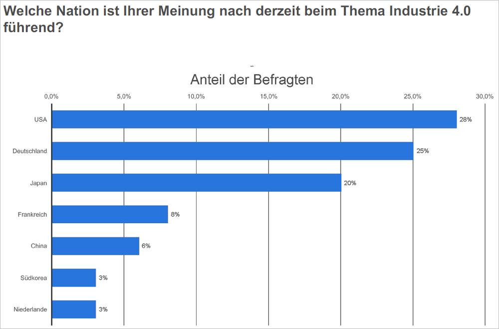 Welche Nation ist Ihrer Meinung nach derzeit beim Thema Industrie 4.0 führend? Bild: Statista