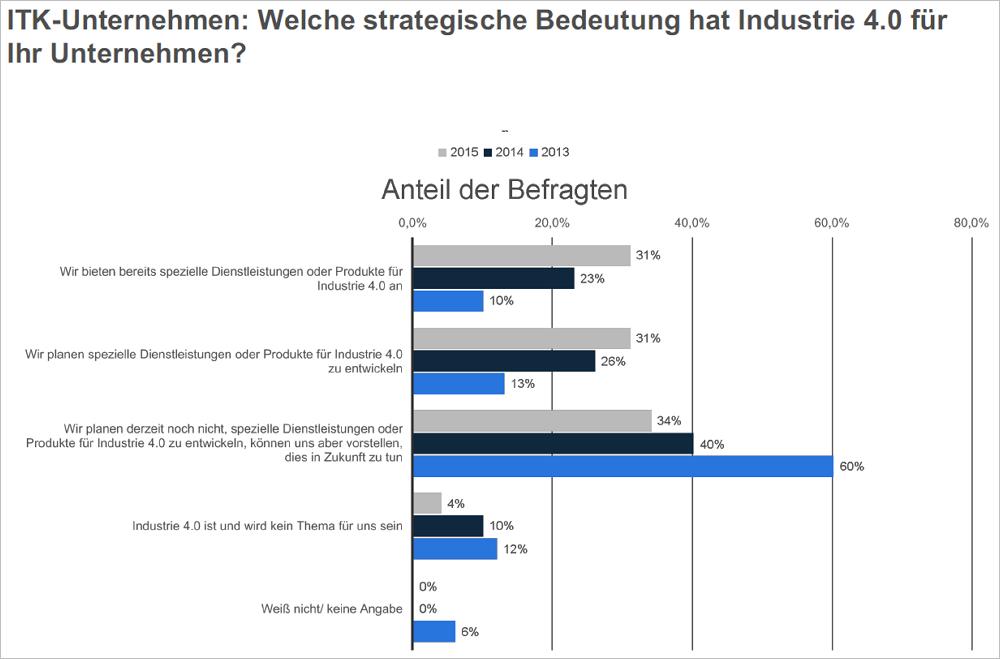 Die Bedeutung von Industrie 4.0 für die deutsche IT-Wirtschaft wächst deutlich. Bild: Statista