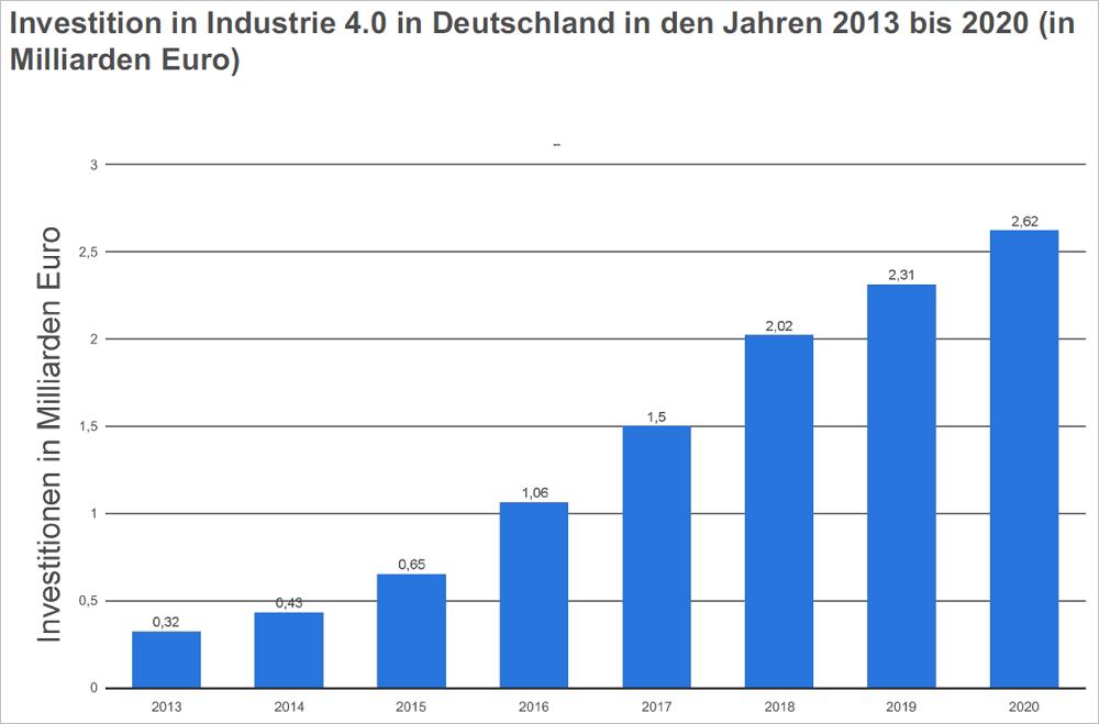 Investitionen in Industrie 4.0 in Deutschland von 2013 bis 2020. Bild: Statista