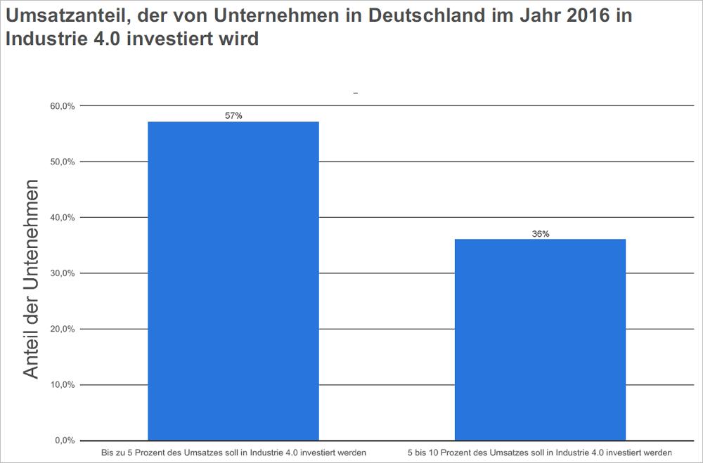 Umsatzanteil, der von Unternehmen in Deutschland im Jahr 2016 in Industrie 4.0 investiert wird. Bild: Statista
