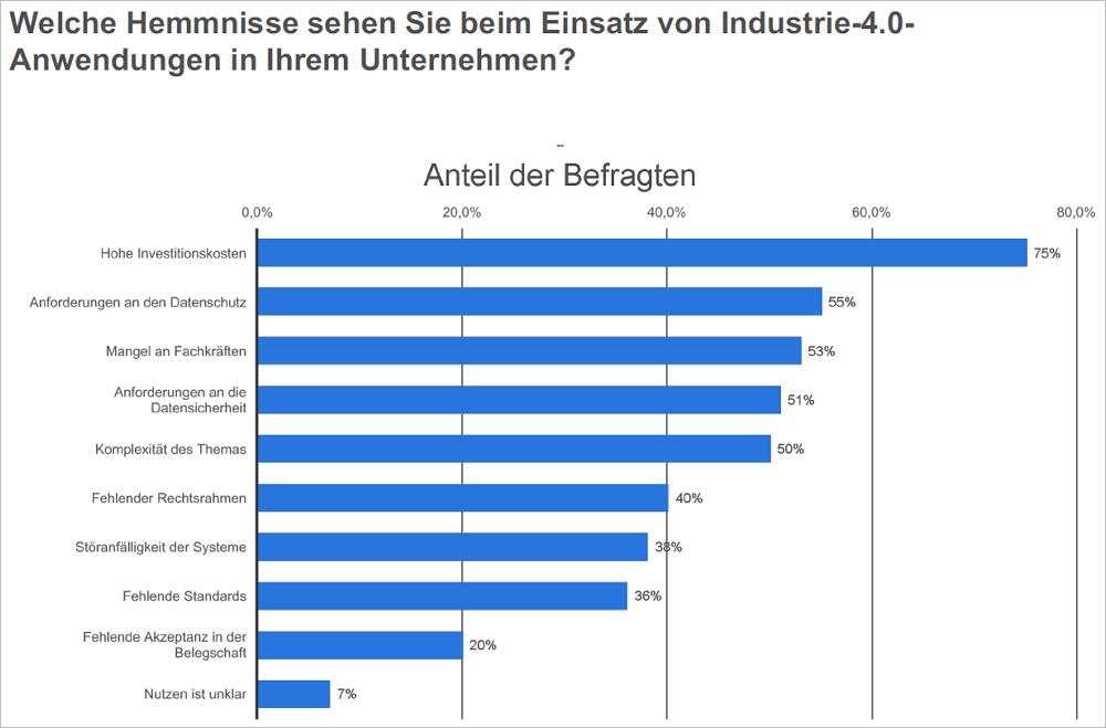 Hemmnisse beim Einsatz von Industrie 4.0-Anwendungen in den Unternehmen. Bild: Statista