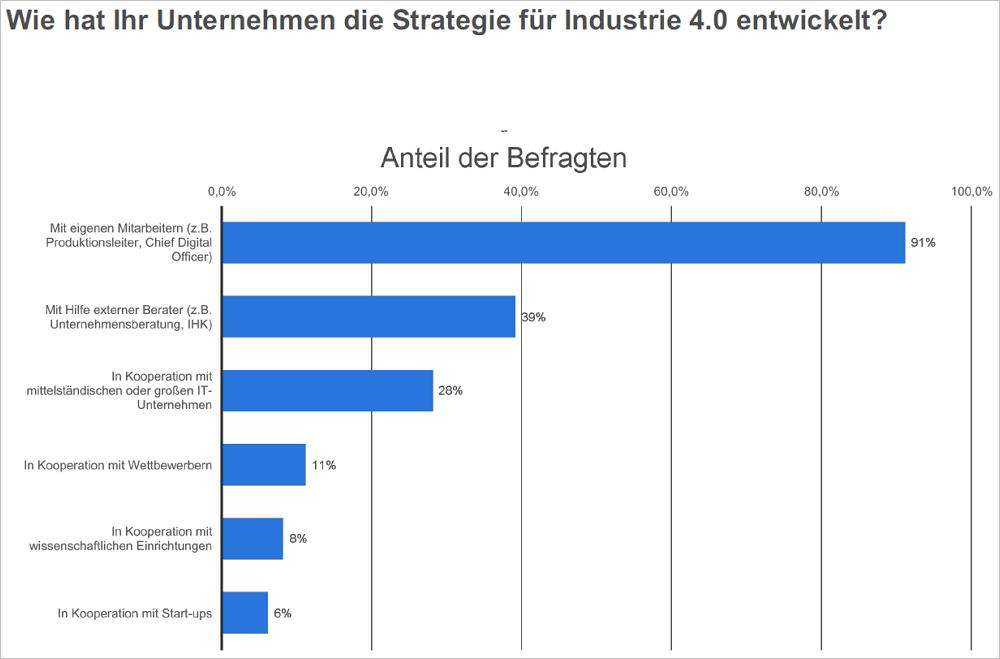 Wie hat Ihr Unternehmen die Strategie für Industrie 4.0 entwickelt? Bild: Statista
