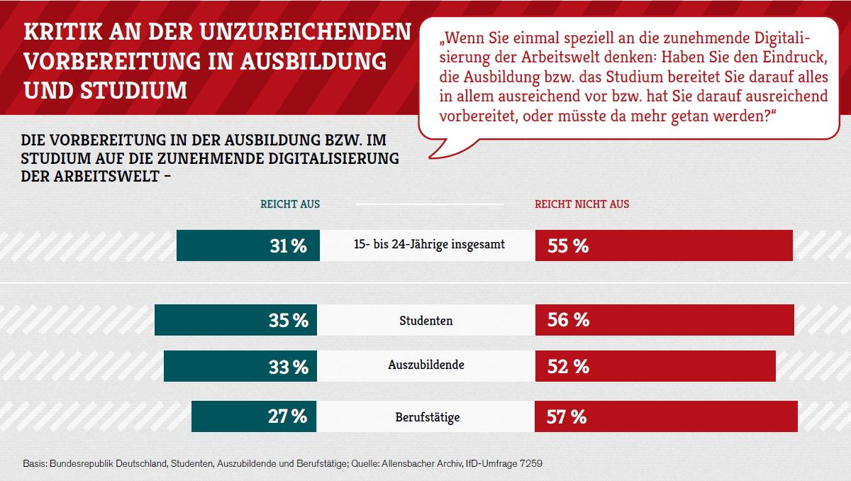 Junge fühlen sich schlecht informiert über Berufswege. Bild: Allensbach/McDonald's