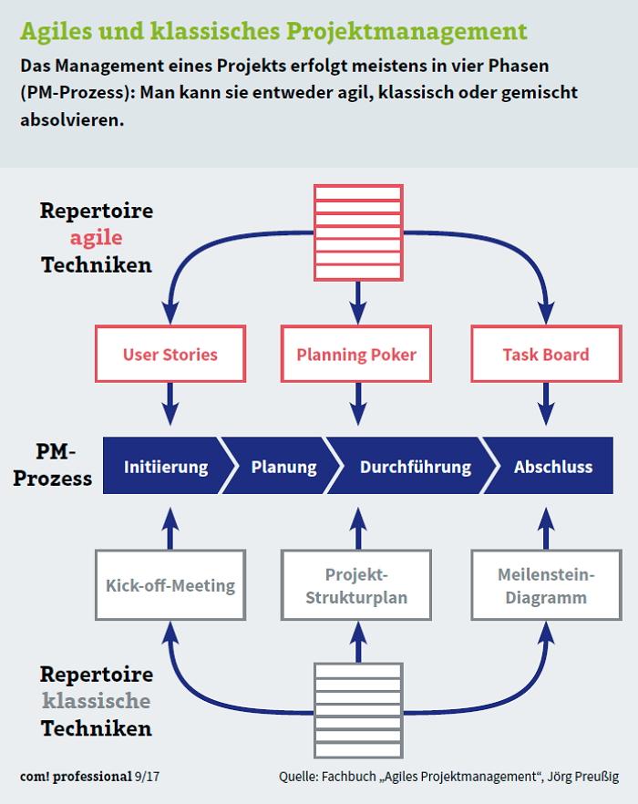 Methoden klassischen und agilen Projektmanagements. Grafik: com!Professional