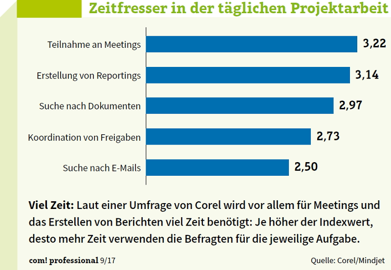 Zeitfresser in Projekten. Grafik: com!Professional