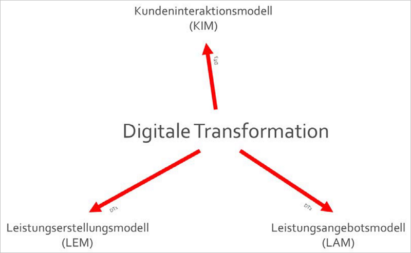 Die digitale Transformation – Wirkungen im Unternehmen. Grafik: Lehrstuhl für Wirtschaftsinformatik und Digitalisierung