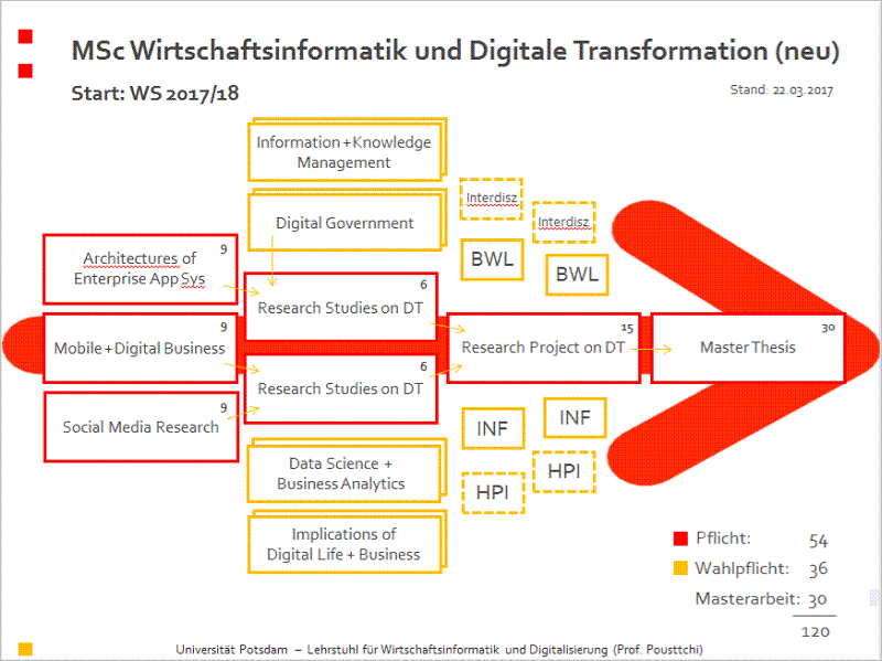 Module des Masterstudiengangs Digitale Transformation. Grafik: Universität Potsdam