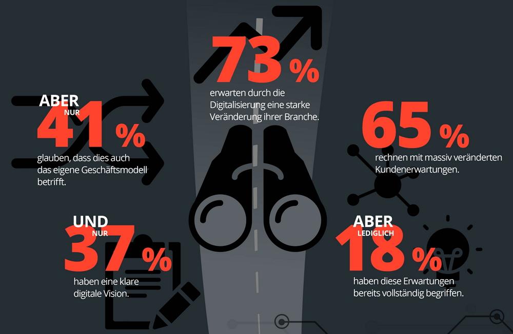 73 % der Führungskräfte spüren das Beben – nur die Hälfte von diesen hat eine Strategie. Grafik: UDG