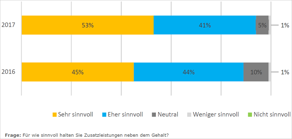 Diese Incentives sind bei Personalern am beliebtesten. Grafik: Bonago/Hochschule Fresenius