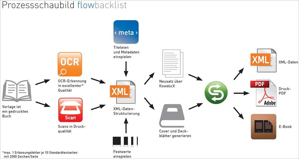 Retrodigitalisierung bei Holtzbrinck. Grafik: Beck.Media.Solutions