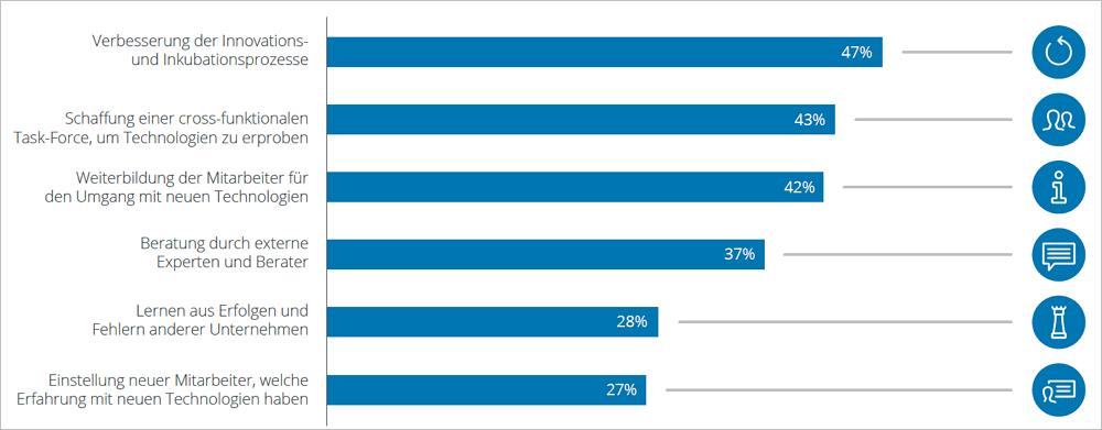 Wie Unternehmen die Einführung neuer Technologien unterstützen. Grafik: Deloitte.
