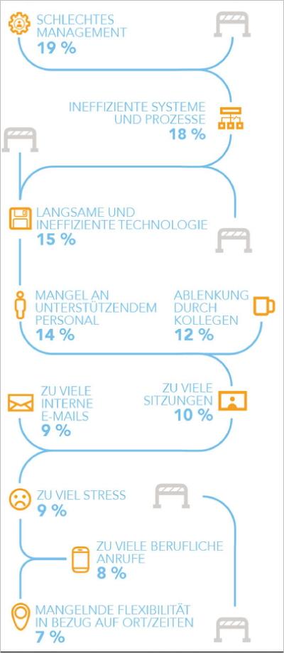 Was macht Europas Arbeitnehmer unproduktiv? Grafik: Opinion Matters/ADP.