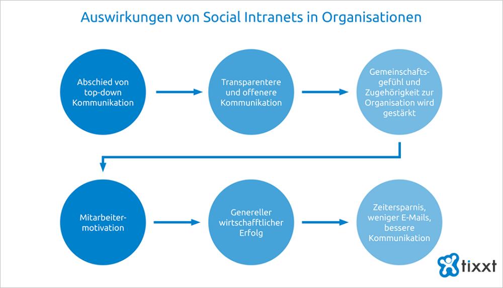 Welche Auswirkungen Social Intranets in Organisationen haben. Grafik: mixxt.