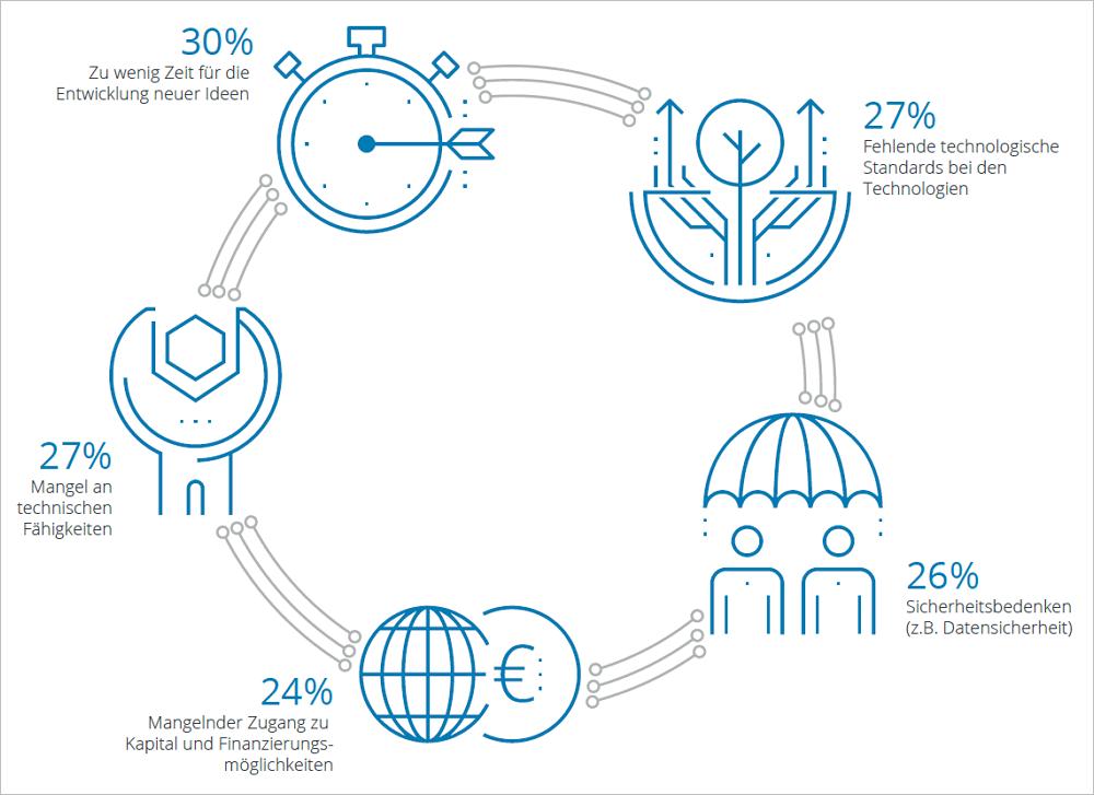 Die 5 größten Innovationshindernisse. Grafik: Deloitte.