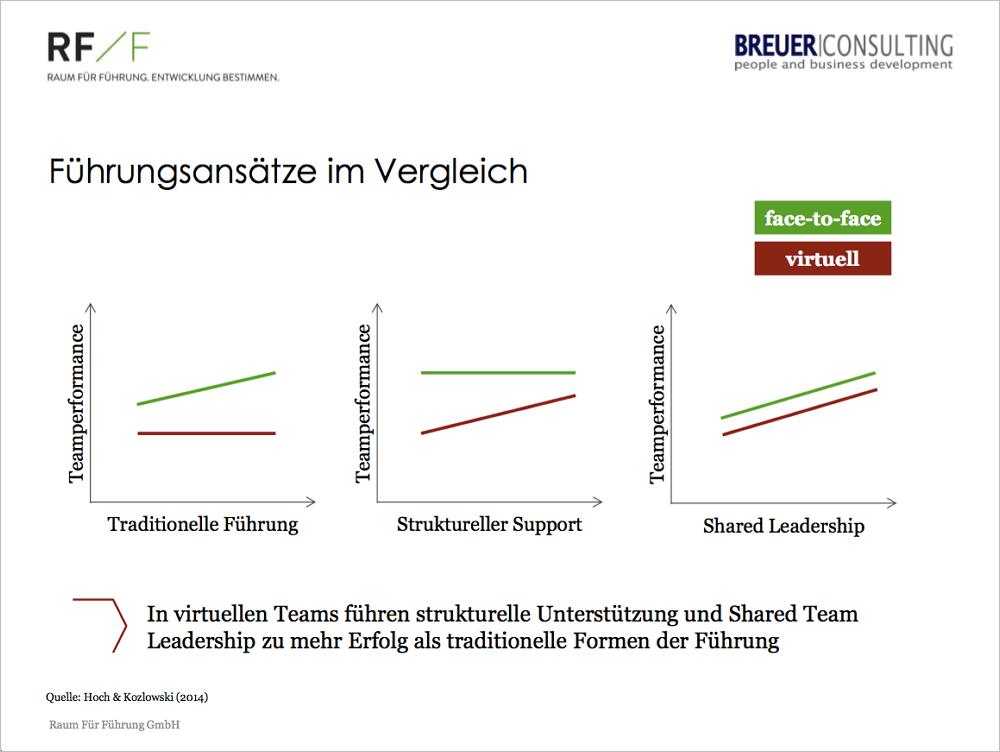 Abb. 1: Führungsansätze im Vergleich. Grafik: Raum Für Führung.
