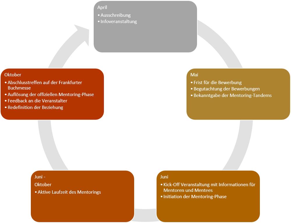 Der Jahreszyklus des Mentoring-Programms der Mainzer Buchwissenschaft.