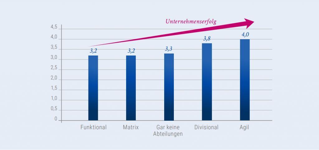 Abbildung 2: Zusammenhang zwischen Unternehmenserfolg und Organisationsform. Grafik: StepStone/Kienbaum.