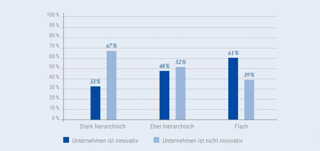 Abbildung 3: Zusammenhang zwischen Innovationsleistung und Hierarchie. Grafik: StepStone/Kienbaum.