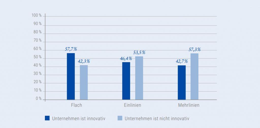 Abbildung 7: Zusammenhang zwischen Innovationsleistung und Führungssystemen. Grafik: StepStone/Kienbaum.