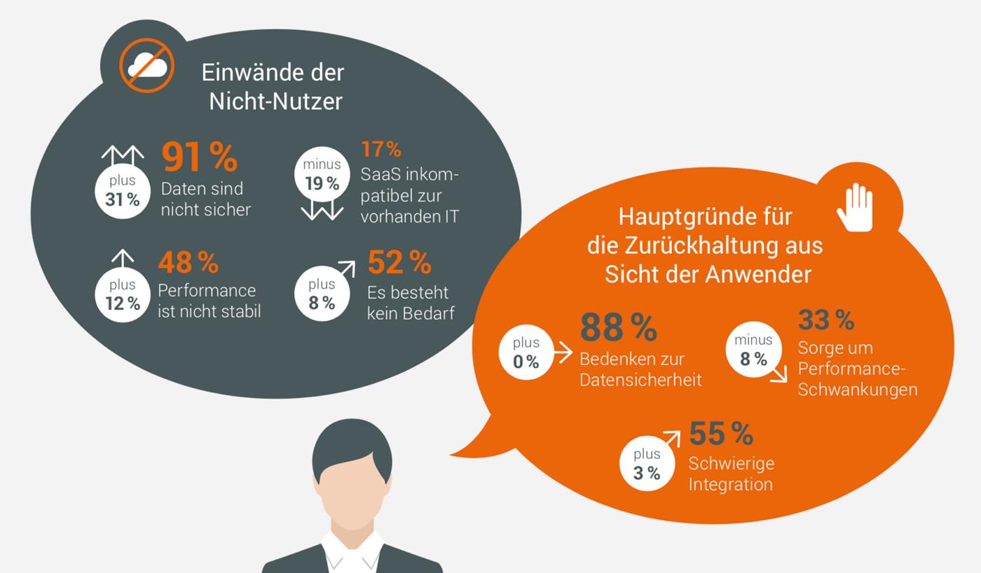 Einwände gegen Cloud Computing. Grafik: Hochschule für Wirtschaft und Recht Berlin/Forcont Business Technology.