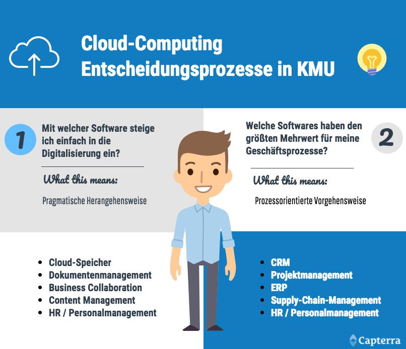 Wie sich KMU für Cloudcomputing entscheiden. Grafik: Capterra.