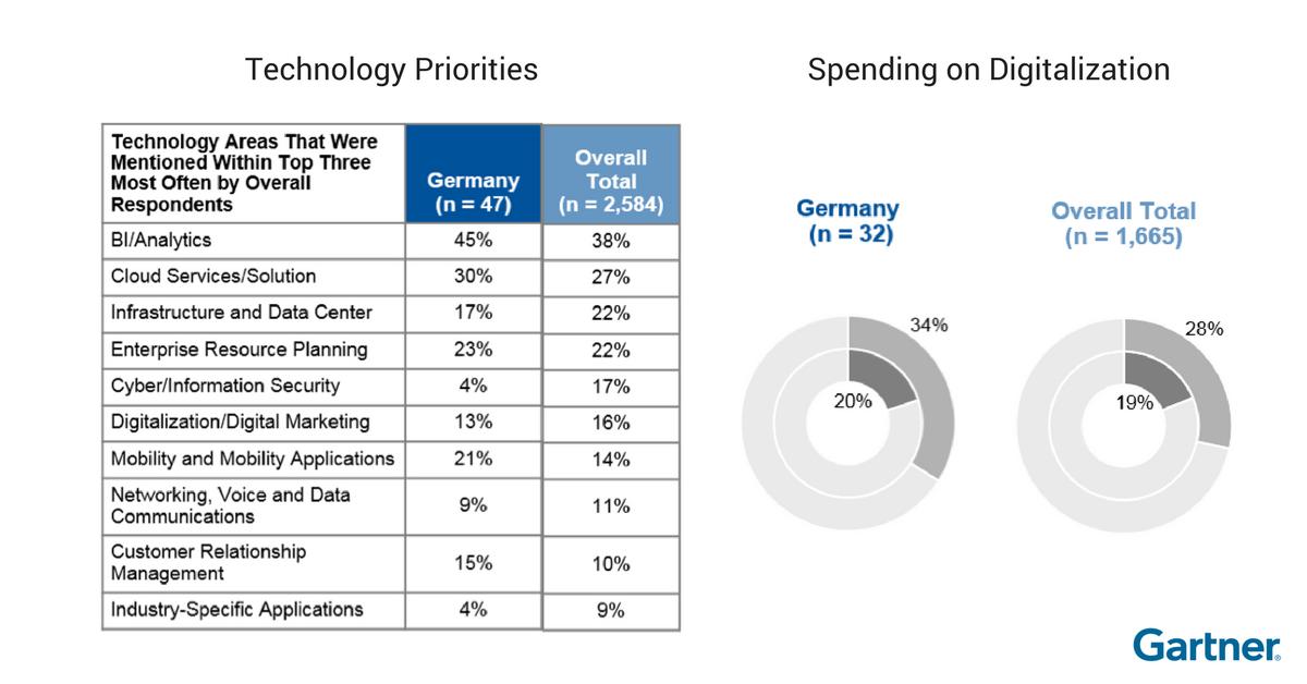 Digitalisierung in Deutschland im internationalen Vergleich: Investitionsschwerpunkte. Grafik: Gartner.