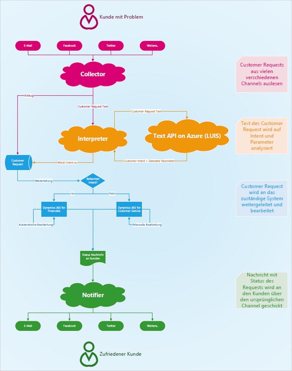 """So funktioniert EMIL, der """"digitale Kundenversteher"""". Grafik: knk."""
