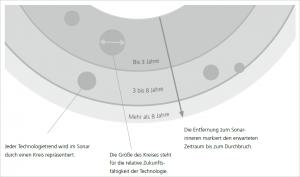 Das ÖFIT-Trendsonar. Schematische Darstellung. Grafik: Fraunhofer Institut FOKUS.