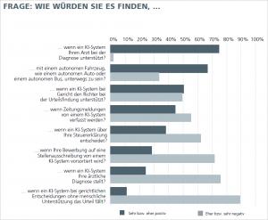 Abb. 4: KI-Systeme werden eher als Unterstützungs- denn als Entscheidungssysteme akzeptiert. Grafik: Fraunhofer Institut FOKUS.