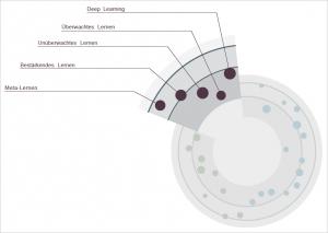 KI: Lernmethoden. Grafik: Fraunhofer Institut FOKUS.