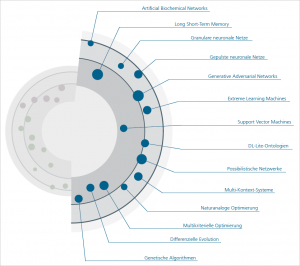 KI: Technologien und Algorithmen. Grafik: Fraunhofer Institut FOKUS.