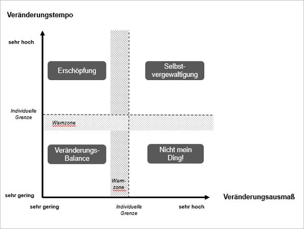 Modell der Veränderungs-Balance. Grafik: Axel Koch.