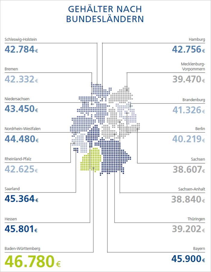 Der Wohlstand spricht schwäbisch. Einstiegsgehälter nach Bundesländern 2018. Grafik: StepStone.