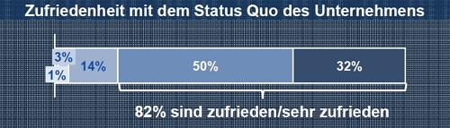 """Zufrieden: deutsche KMU """"brennen"""" nicht für mehr. Grafik: 1&1."""