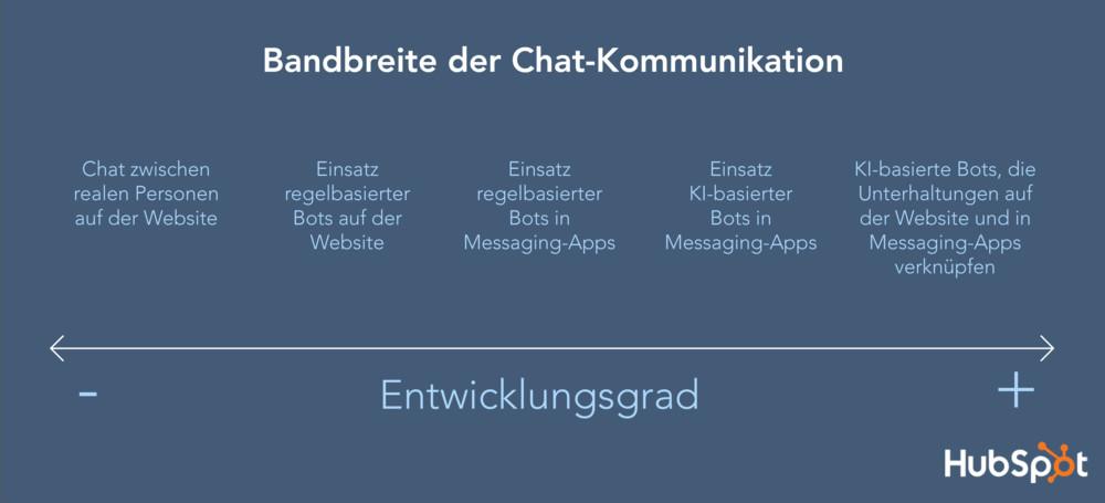 Die Bandbreite von Chat-Angeboten für Unternehmen. Grafik: Hubspot.