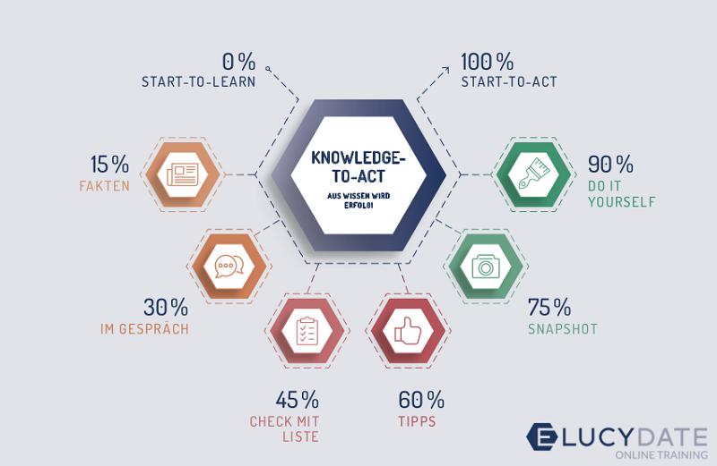 """Vom Lern-Start zur Praxis: """"Knowledge to Act"""". Grafik: WEKA."""