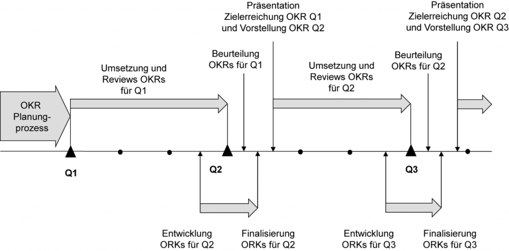 Abb.2: der OKR-Umsetzungsprozess. Grafik: Kudernatsch Consulting & Solutions.