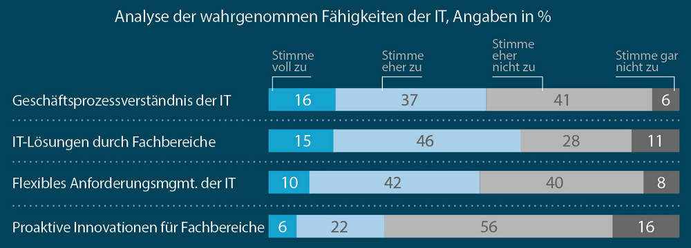 Was Unternehmens-IT heute kann. Grafik: Horváth & Partners.