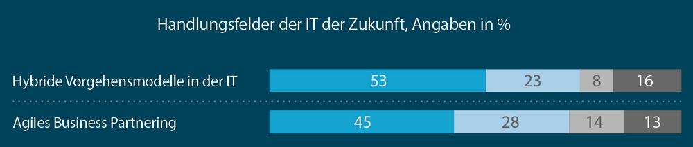 Gewünschte Handlungsfelder einer Adaptiven IT. Grafik: Horváth & Partners.