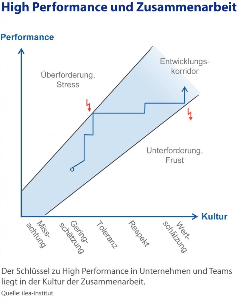 High Performance und Zusammenarbeit. Foto: ilea-Institut.