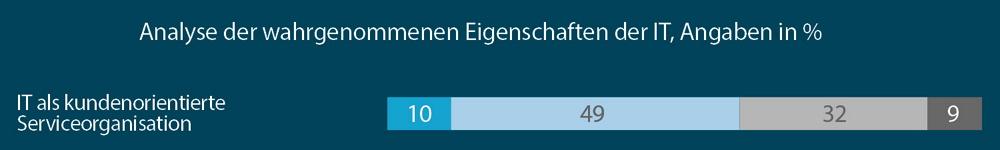 Kundenorientierung weitgehend Fehlanzeige, sagen Entscheider. Grafik: Horváth & Partners.
