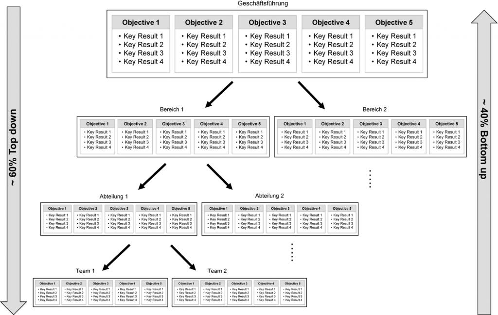 Abb.1: der OKR-Zielabstimmungsprozess. Grafik: Kudernatsch Consulting & Solutions.
