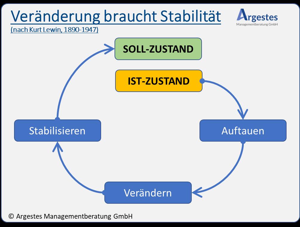 """Grafik """"Veränderung braucht Stabilität"""")"""