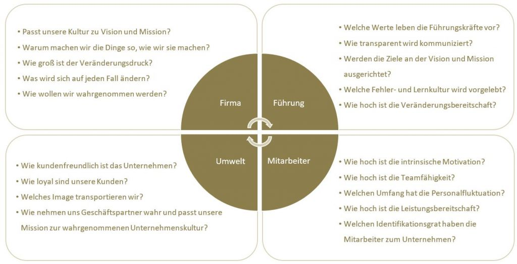Abbildung 2: Reflexionsfragen zur Unternehmenskultur