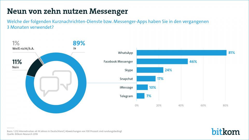 Abb. 1: Studie von Bitkom Research zur Messenger-Nutzung. Grafik: Bitkom