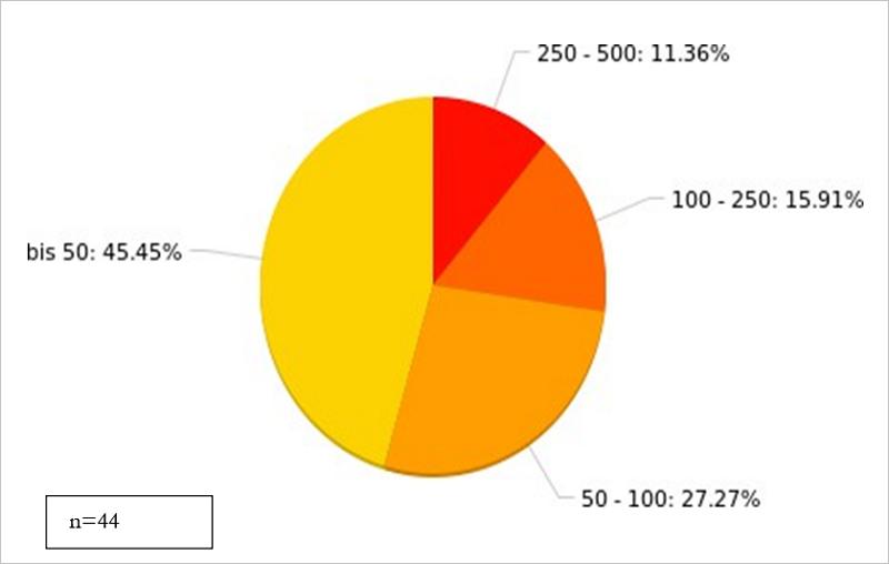 Abb. 1: Verlagsgröße/Umsatz in Mio. Euro